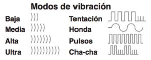 Imagen de los tipos de vibración del We Vibe Tango