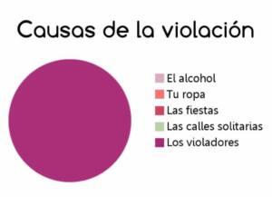Diagrama donde se muestran con diferentes colores las causas de la violación: el alcohol, la ropa, las fiestas, las calles solitarias y en morado los violadores. Todo el diagrama está en morado.